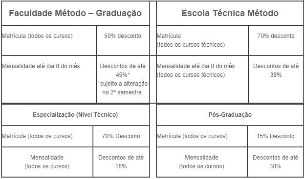 ... cursos profissionalizantes e depois de se tornar uma referência no  ensino técnico, começou a oferecer também cursos de Graduação,  Pós-Graduação, MBA, ... 1bbca18163